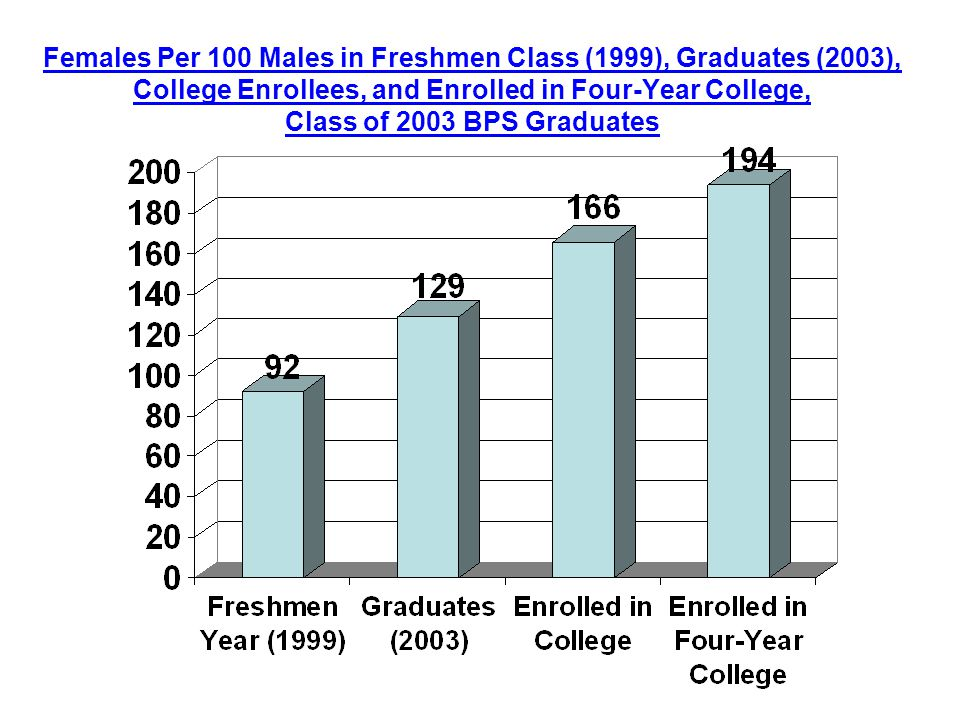 Females Per 100 Males in Freshmen Class (1999), Graduates (2003), College Enrollees, and Enrolled in Four-Year College, Class of 2003 BPS Graduates