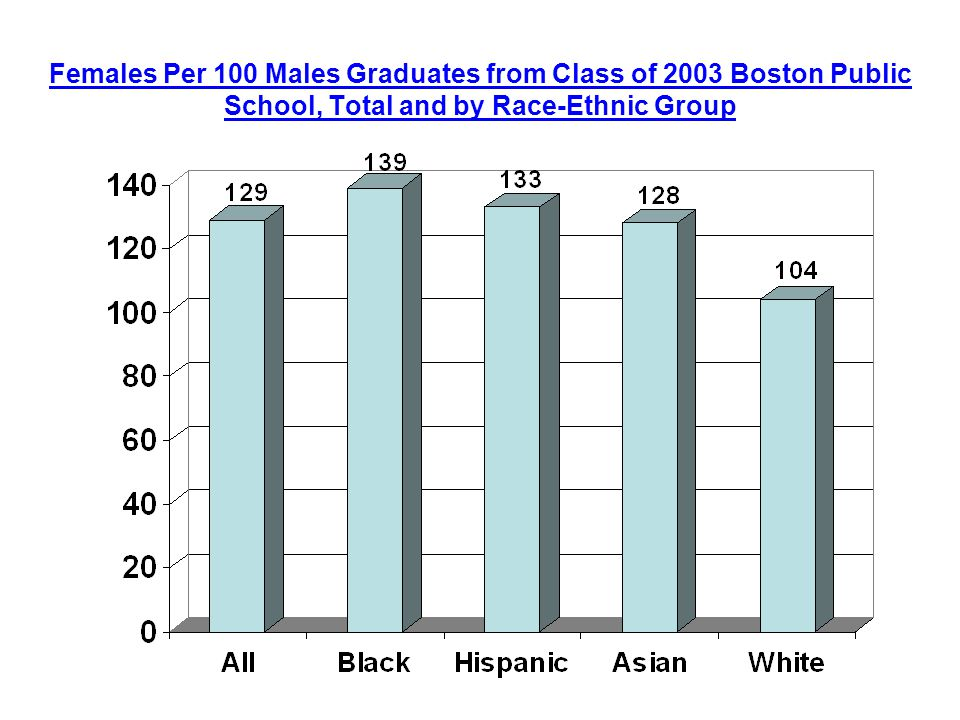 Females Per 100 Males Graduates from Class of 2003 Boston Public School, Total and by Race-Ethnic Group