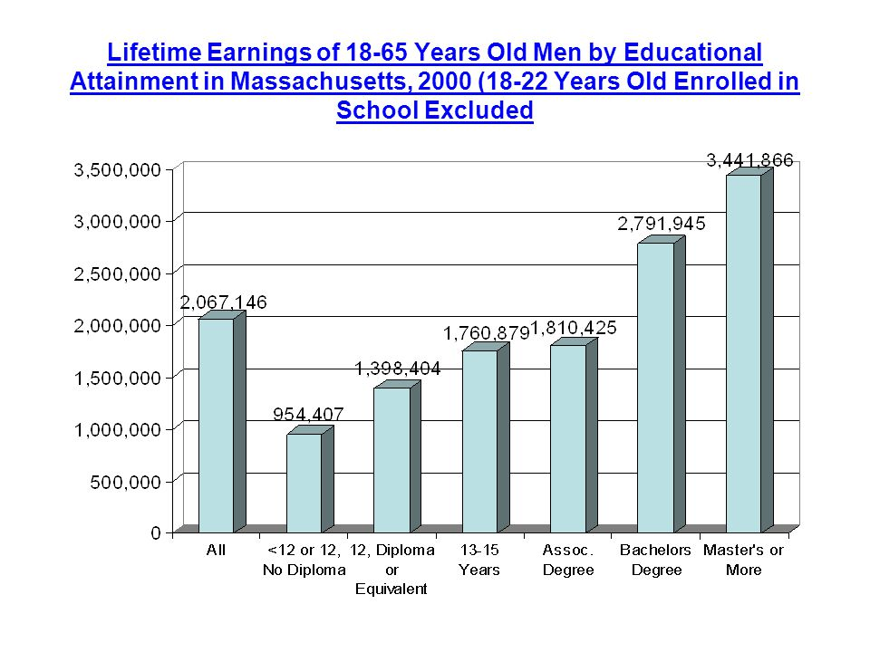Lifetime Earnings of Years Old Men by Educational Attainment in Massachusetts, 2000 (18-22 Years Old Enrolled in School Excluded