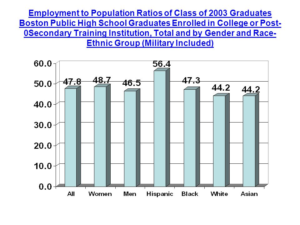 Employment to Population Ratios of Class of 2003 Graduates Boston Public High School Graduates Enrolled in College or Post- 0Secondary Training Institution, Total and by Gender and Race- Ethnic Group (Military Included)