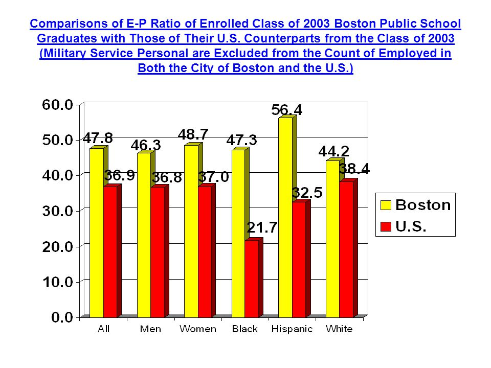 Comparisons of E-P Ratio of Enrolled Class of 2003 Boston Public School Graduates with Those of Their U.S.