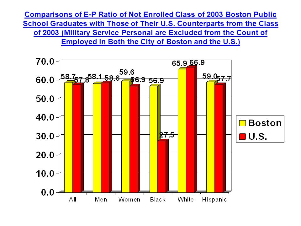 Comparisons of E-P Ratio of Not Enrolled Class of 2003 Boston Public School Graduates with Those of Their U.S.