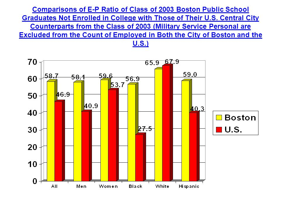Comparisons of E-P Ratio of Class of 2003 Boston Public School Graduates Not Enrolled in College with Those of Their U.S.