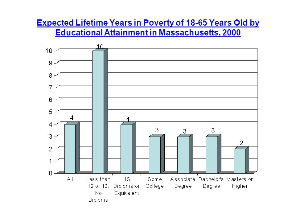 Expected Lifetime Years in Poverty of Years Old by Educational Attainment in Massachusetts, 2000