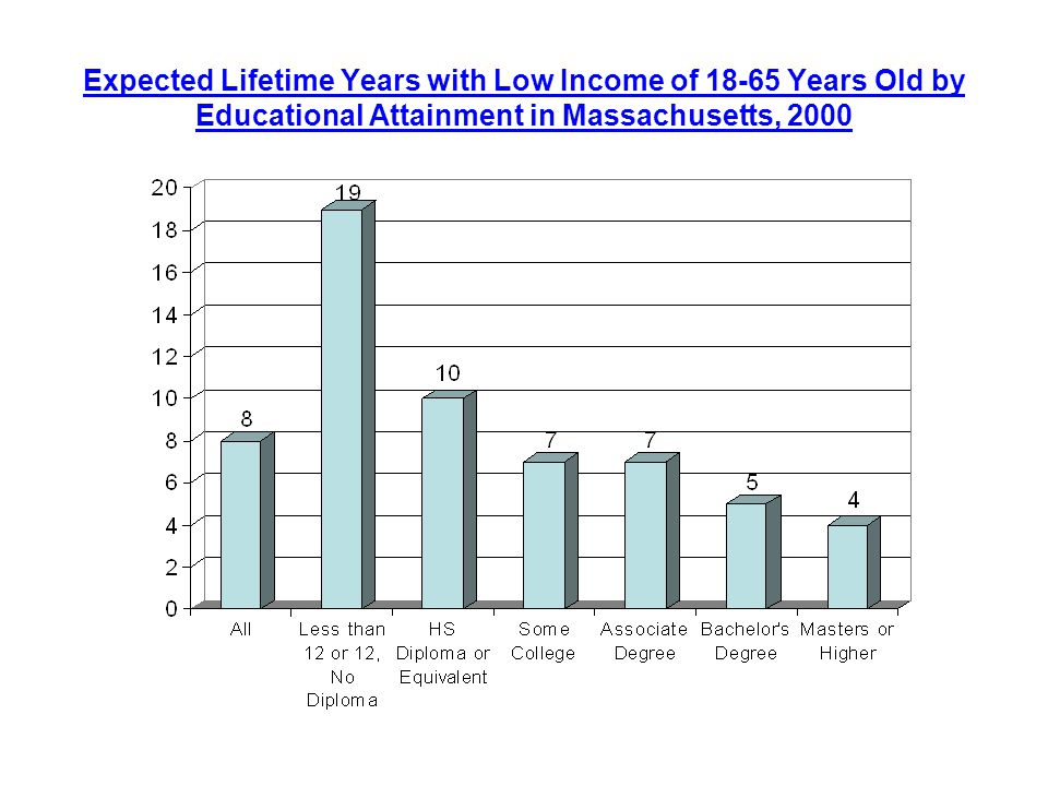 Expected Lifetime Years with Low Income of Years Old by Educational Attainment in Massachusetts, 2000