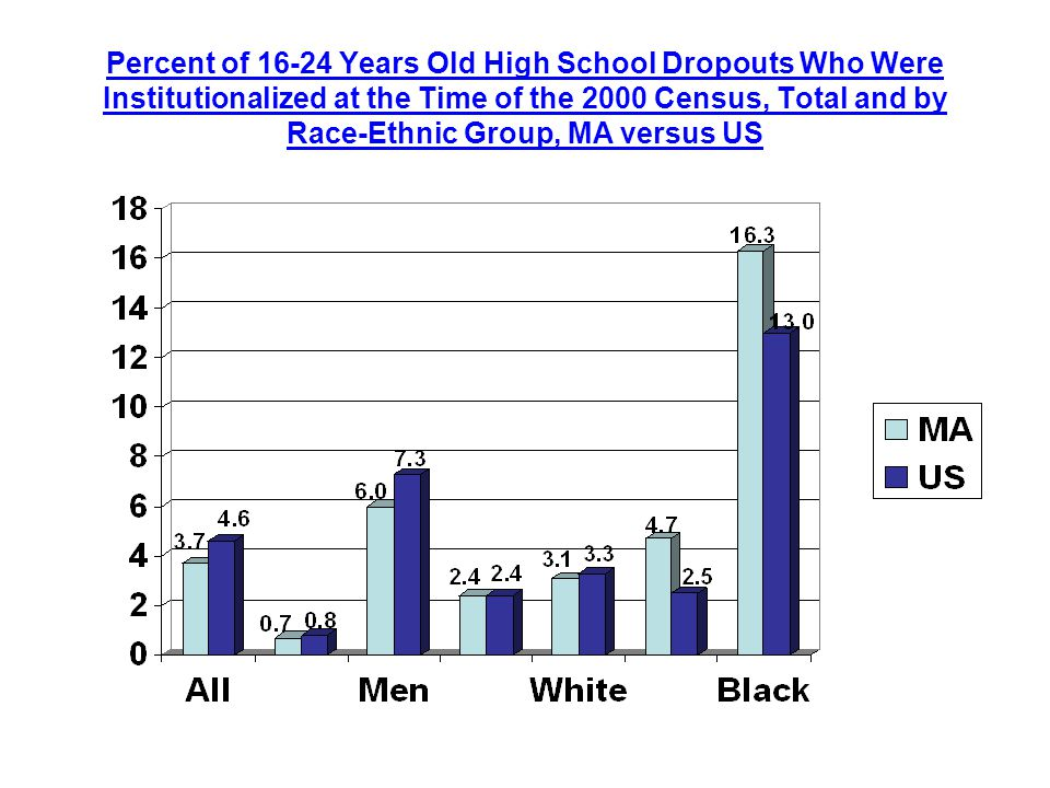 Percent of Years Old High School Dropouts Who Were Institutionalized at the Time of the 2000 Census, Total and by Race-Ethnic Group, MA versus US