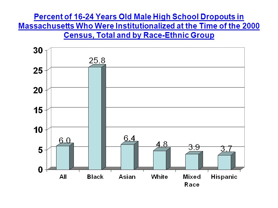 Percent of Years Old Male High School Dropouts in Massachusetts Who Were Institutionalized at the Time of the 2000 Census, Total and by Race-Ethnic Group