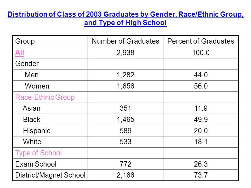 Distribution of Class of 2003 Graduates by Gender, Race/Ethnic Group, and Type of High School GroupNumber of GraduatesPercent of Graduates All2, Gender Men1, Women1, Race-Ethnic Group Asian Black1, Hispanic White Type of School Exam School District/Magnet School2,