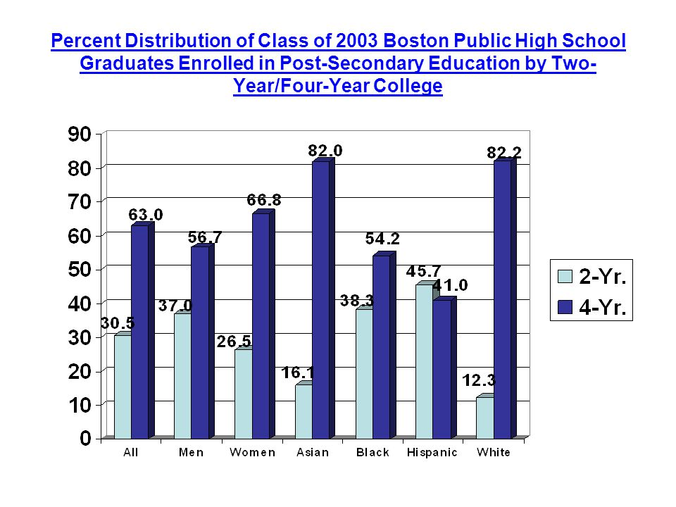 Percent Distribution of Class of 2003 Boston Public High School Graduates Enrolled in Post-Secondary Education by Two- Year/Four-Year College