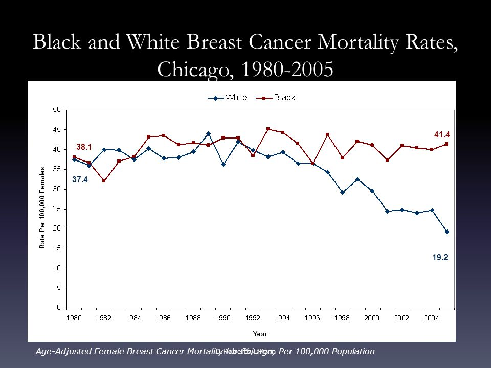 Think, that breast cancer mortality chicago version has