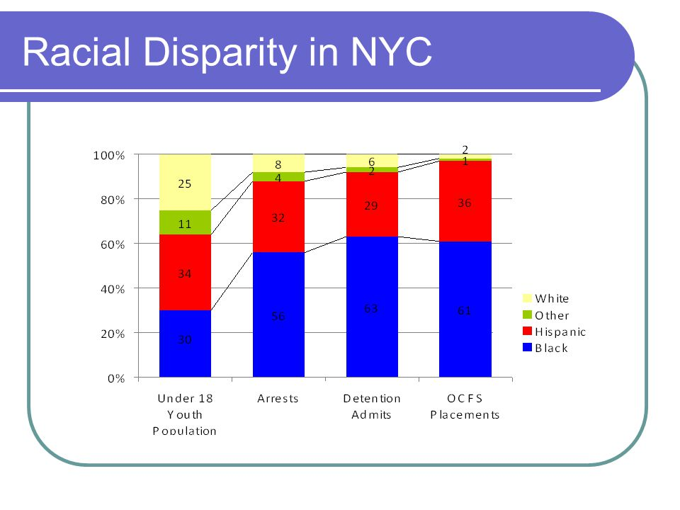 Racial Disparity in NYC