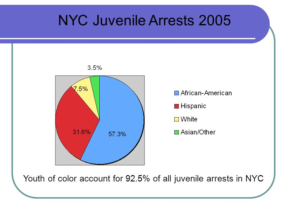 NYC Juvenile Arrests 2005 Youth of color account for 92.5% of all juvenile arrests in NYC