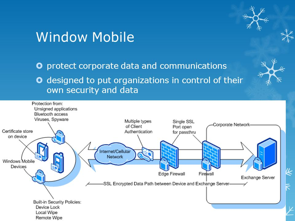 Window Mobile  protect corporate data and communications  designed to put organizations in control of their own security and data