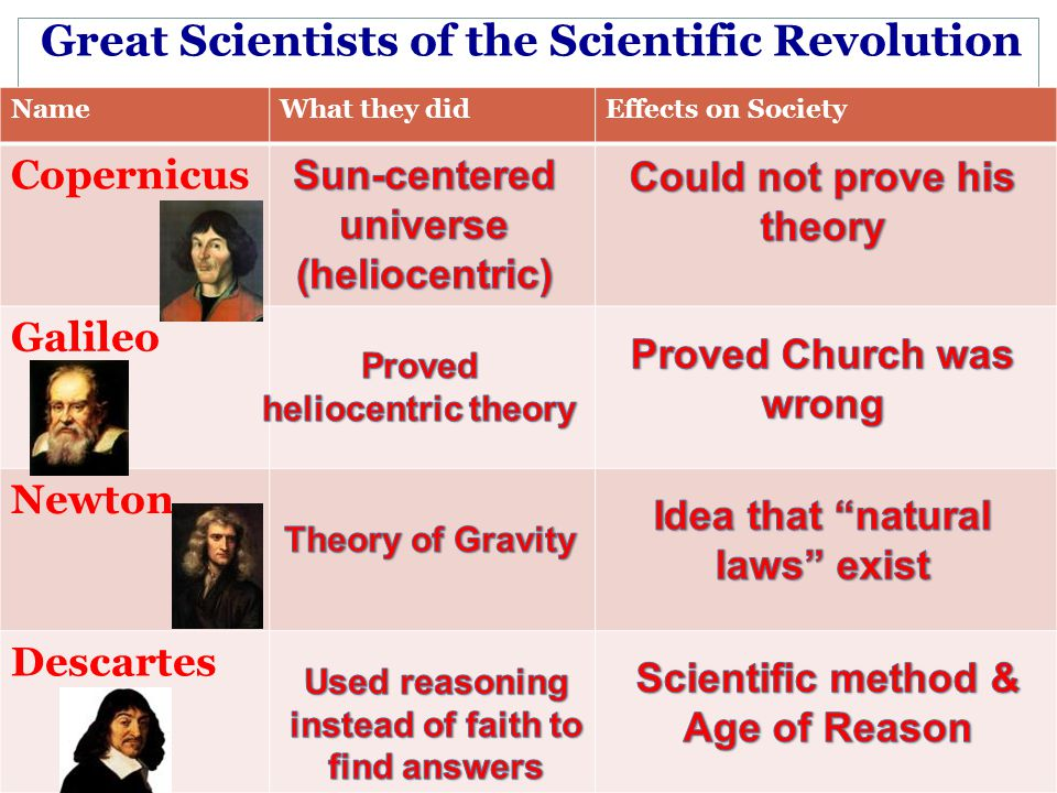 Great Scientists of the Scientific Revolution NameWhat they didEffects on Society Copernicus Galileo Newton Descartes