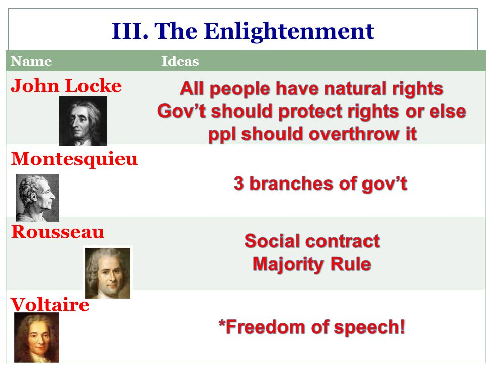 III. The Enlightenment NameIdeas John Locke Montesquieu Rousseau Voltaire