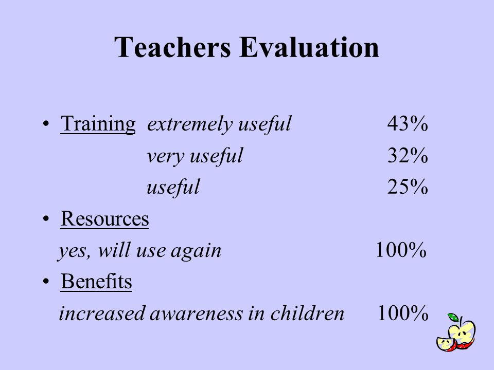 Teachers Evaluation Training extremely useful 43% very useful 32% useful25% Resources yes, will use again 100% Benefits increased awareness in children 100%
