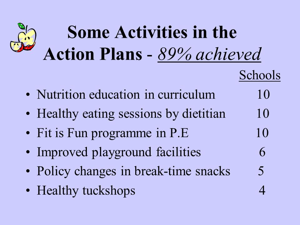 Some Activities in the Action Plans - 89% achieved Schools Nutrition education in curriculum 10 Healthy eating sessions by dietitian 10 Fit is Fun programme in P.E 10 Improved playground facilities 6 Policy changes in break-time snacks 5 Healthy tuckshops 4