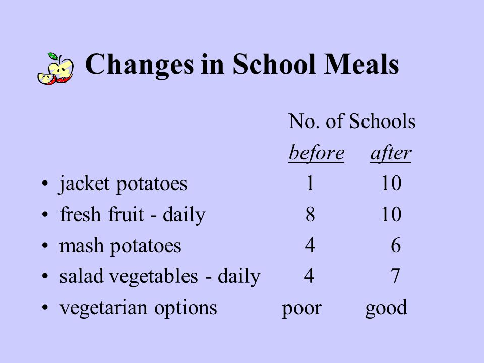 Changes in School Meals No.