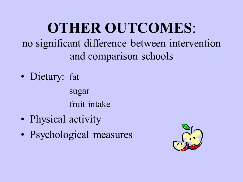 OTHER OUTCOMES: no significant difference between intervention and comparison schools Dietary: fat sugar fruit intake Physical activity Psychological measures