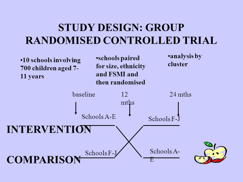 STUDY DESIGN: GROUP RANDOMISED CONTROLLED TRIAL 10 schools involving 700 children aged years Schools F-J Schools A-E INTERVENTION COMPARISON Schools F-J Schools A- E baseline12 mths 24 mths schools paired for size, ethnicity and FSMI and then randomised analysis by cluster