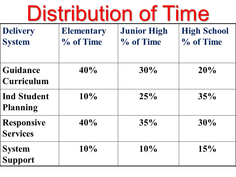 Distribution of Time Delivery System Elementary % of Time Junior High % of Time High School % of Time Guidance Curriculum 40%30%20% Ind Student Planning 10%25%35% Responsive Services 40%35%30% System Support 10% 15%