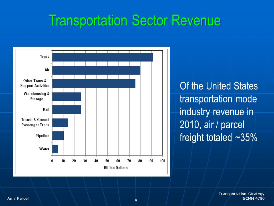 Transportation Strategy SCMN 4780 Air Freight / Parcel