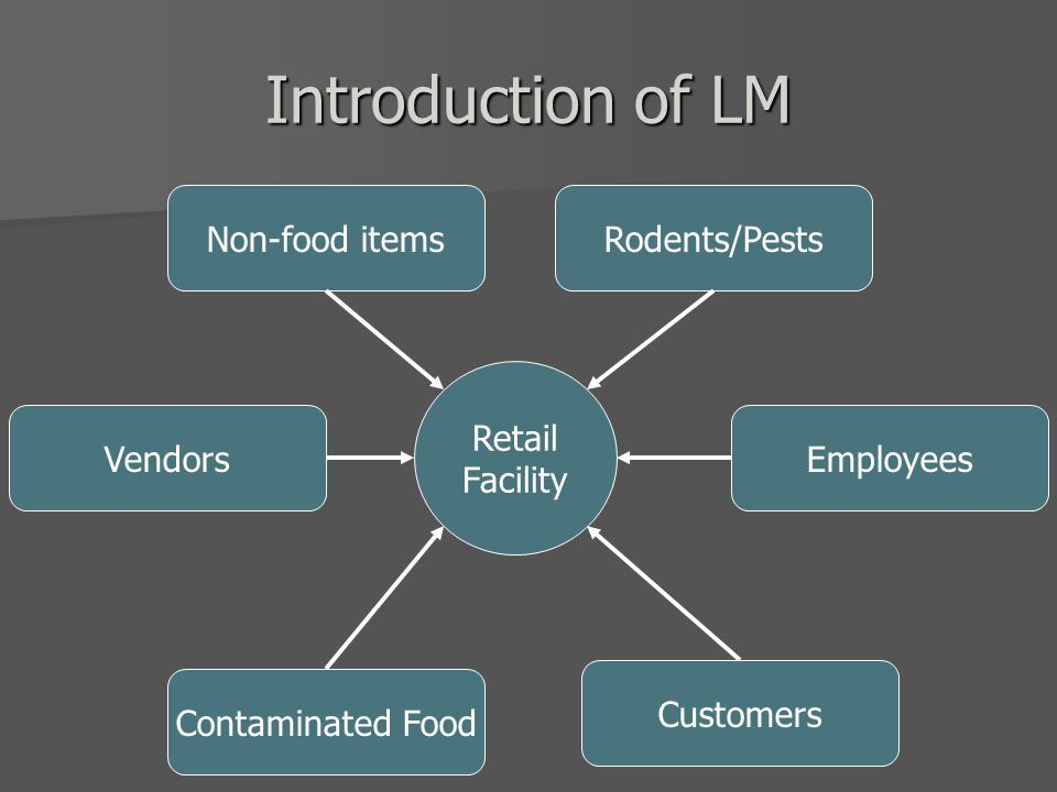 Introduction of LM Employees Rodents/Pests Customers Vendors Contaminated Food Retail Facility Non-food items