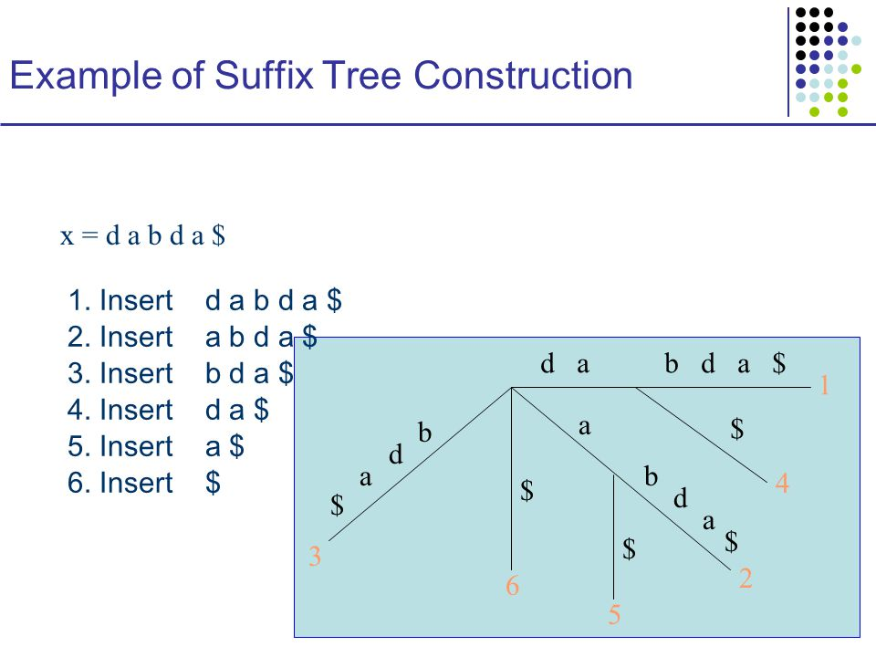 Example of Suffix Tree Construction 1 x = d a b d a $ d ab d a $ 1.
