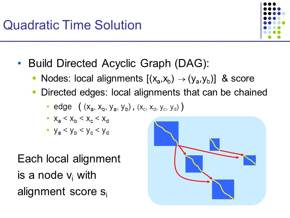 Quadratic Time Solution Build Directed Acyclic Graph (DAG):  Nodes: local alignments [(x a,x b )  (y a,y b )] & score  Directed edges: local alignments that can be chained edge ( (x a, x b, y a, y b ), (x c, x d, y c, y d ) ) x a < x b < x c < x d y a < y b < y c < y d Each local alignment is a node v i with alignment score s i