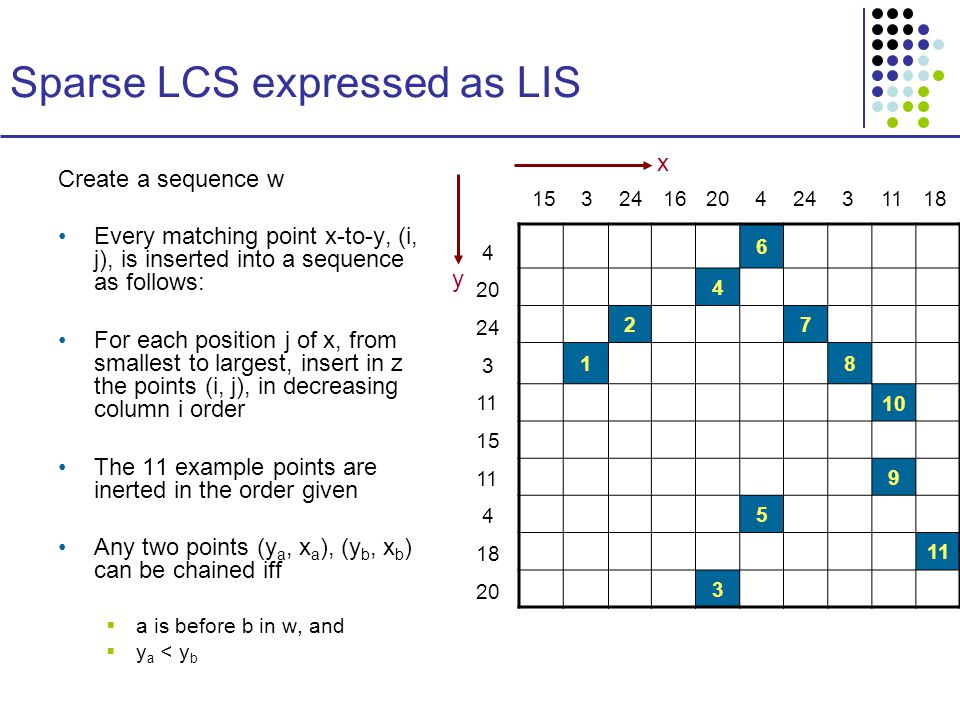 Sparse LCS expressed as LIS Create a sequence w Every matching point x-to-y, (i, j), is inserted into a sequence as follows: For each position j of x, from smallest to largest, insert in z the points (i, j), in decreasing column i order The 11 example points are inerted in the order given Any two points (y a, x a ), (y b, x b ) can be chained iff  a is before b in w, and  y a < y b x y