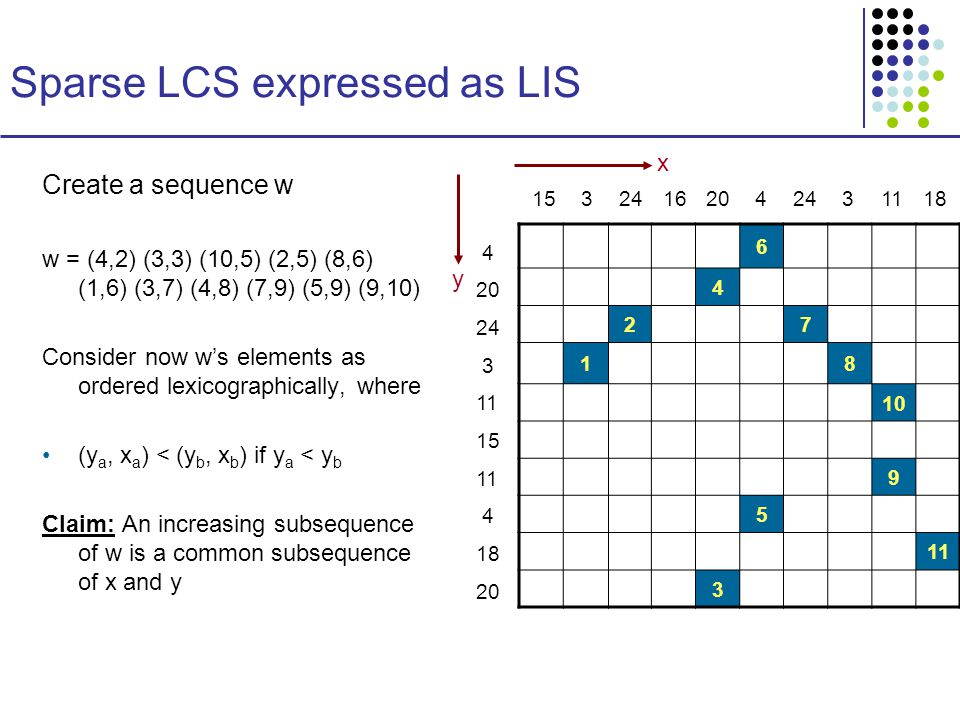 Sparse LCS expressed as LIS Create a sequence w w = (4,2) (3,3) (10,5) (2,5) (8,6) (1,6) (3,7) (4,8) (7,9) (5,9) (9,10) Consider now w's elements as ordered lexicographically, where (y a, x a ) < (y b, x b ) if y a < y b Claim: An increasing subsequence of w is a common subsequence of x and y x y