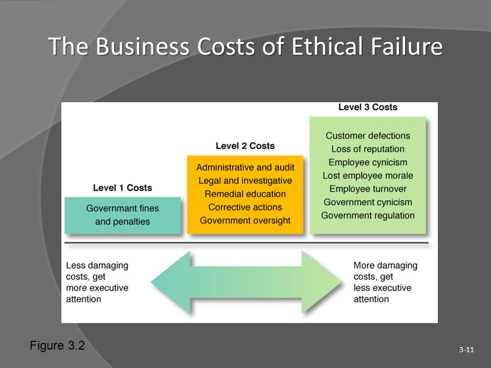 The Business Costs of Ethical Failure 3-11 Figure 3.2