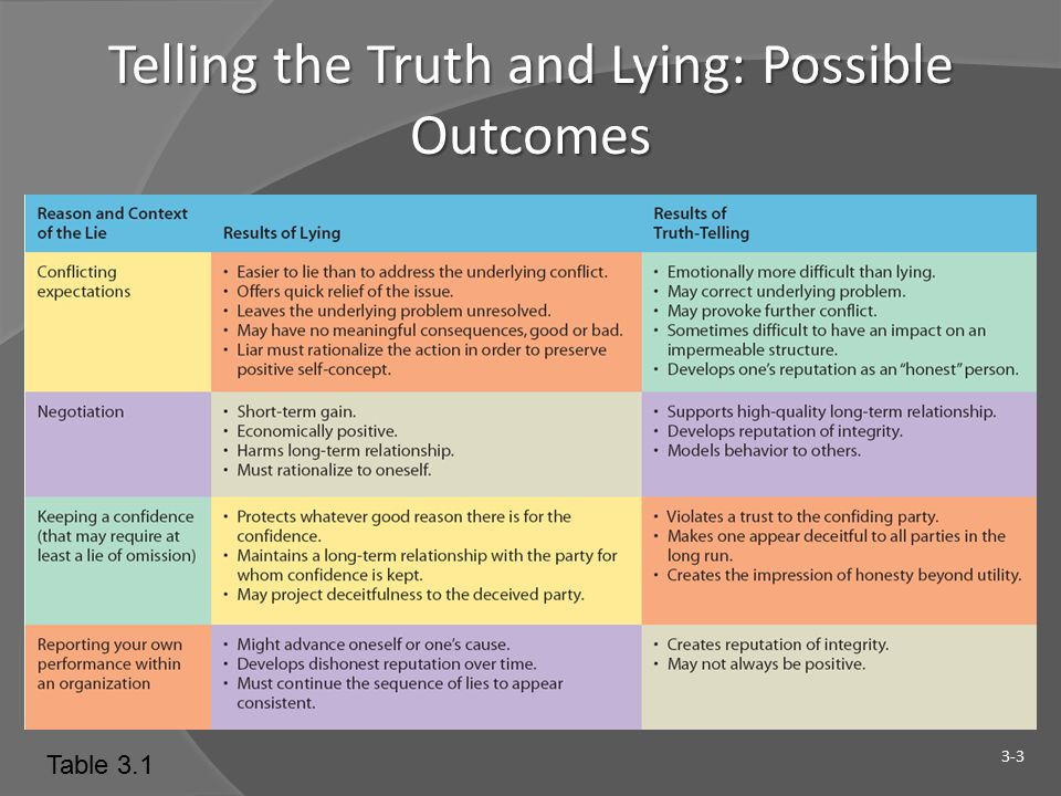 Telling the Truth and Lying: Possible Outcomes 3-3 Table 3.1