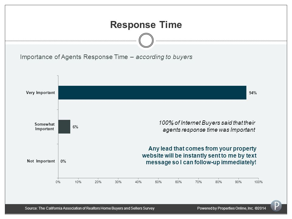 Response Time 100% of Internet Buyers said that their agents response time was Important Any lead that comes from your property website will be instantly sent to me by text message so I can follow-up immediately.