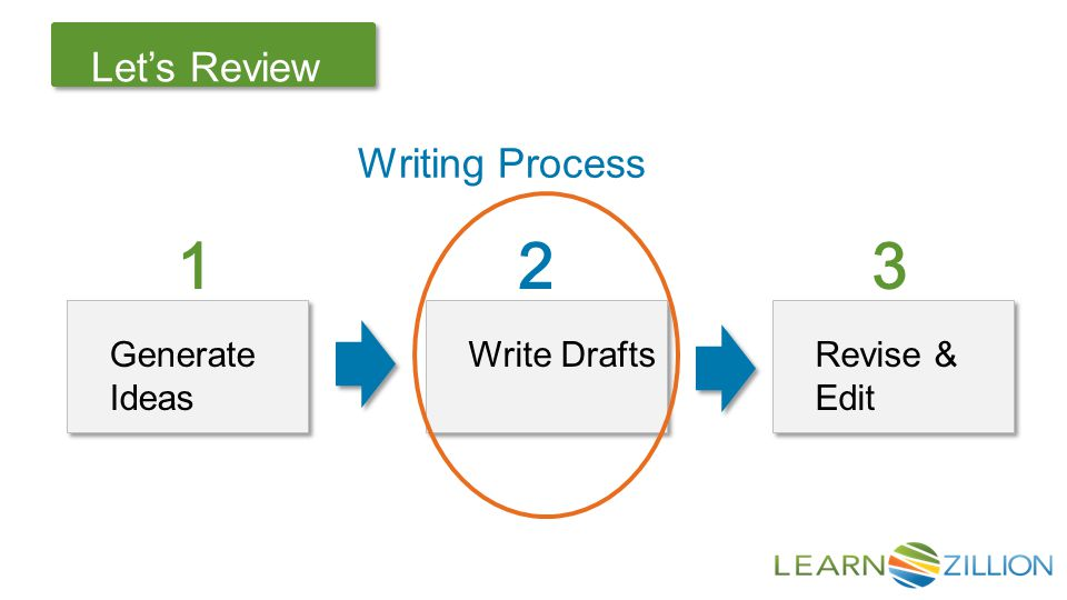 Let's Review Writing Process Generate Ideas Generate Ideas Write Drafts Write Drafts Revise & Edit Revise & Edit 1 2 3