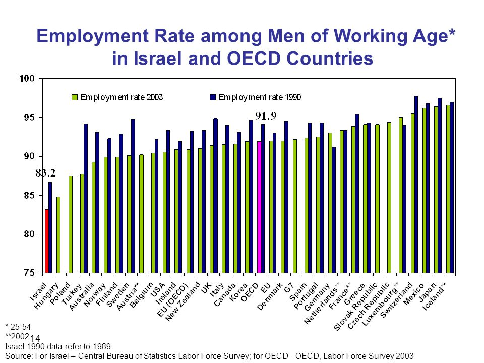 14 Employment Rate among Men of Working Age* in Israel and OECD Countries * **2002 Israel 1990 data refer to 1989.