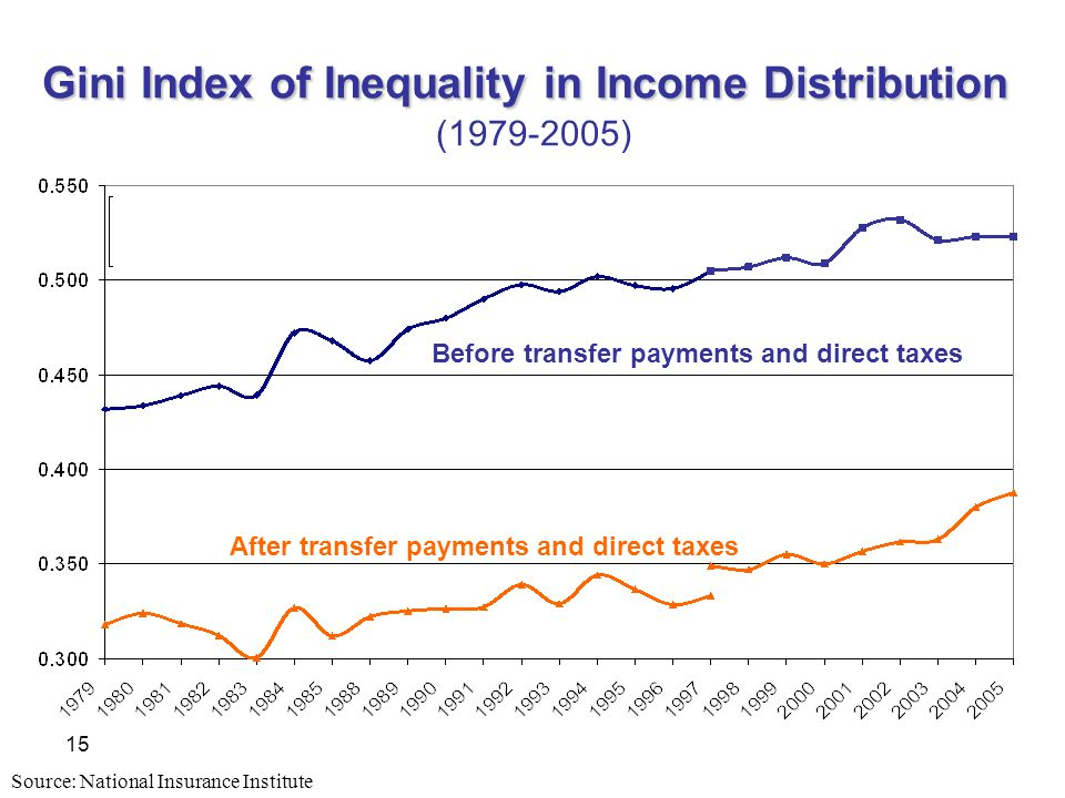 15 Gini Index of Inequality in Income Distribution Gini Index of Inequality in Income Distribution ( ) Before transfer payments and direct taxes After transfer payments and direct taxes Source: National Insurance Institute