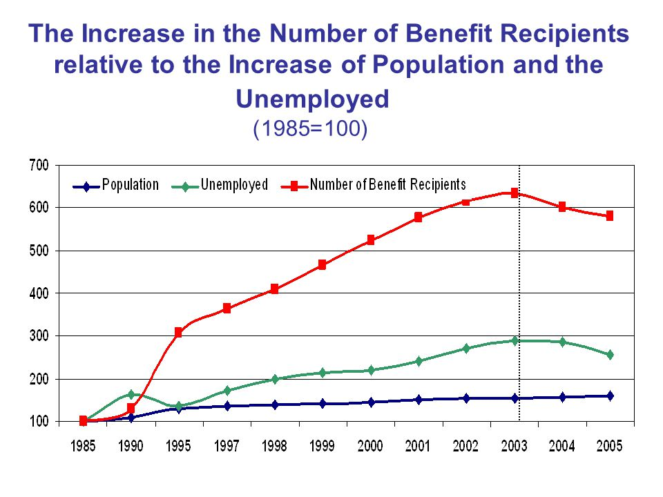 17 The Increase in the Number of Benefit Recipients relative to the Increase of Population and the Unemployed (100=1985)