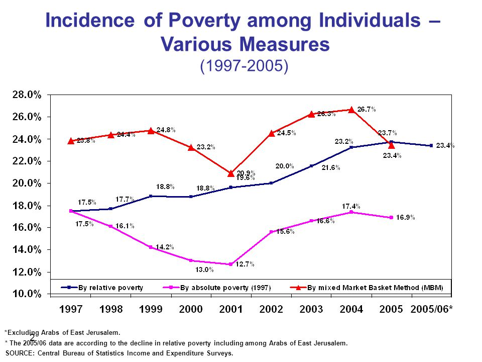2 Incidence of Poverty among Individuals – Various Measures ( ) *Excluding Arabs of East Jerusalem.