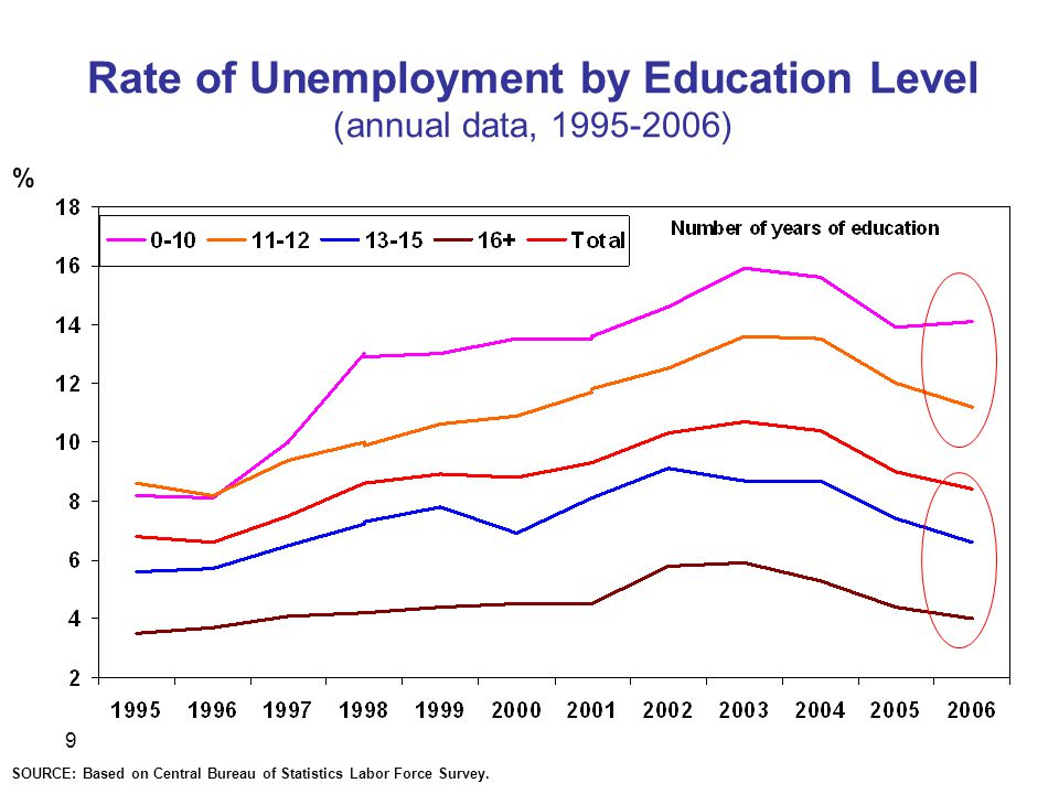 9 Rate of Unemployment by Education Level (annual data, ) % SOURCE: Based on Central Bureau of Statistics Labor Force Survey.