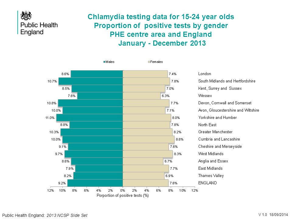 Chlamydia testing data for year olds Proportion of positive tests by gender PHE centre area and England January - December 2013 V /09/2014 Public Health England: 2013 NCSP Slide Set
