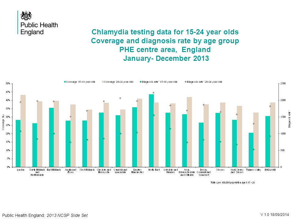Chlamydia testing data for year olds Coverage and diagnosis rate by age group PHE centre area, England January- December 2013 V /09/2014 Public Health England: 2013 NCSP Slide Set