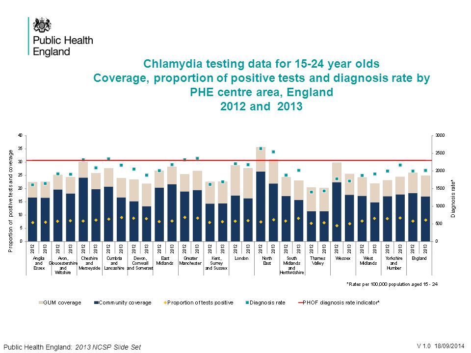 Chlamydia testing data for year olds Coverage, proportion of positive tests and diagnosis rate by PHE centre area, England 2012 and 2013 V /09/2014 Public Health England: 2013 NCSP Slide Set