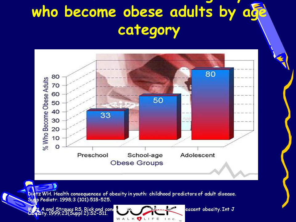 Percent of obese/overweight youth who become obese adults by age category Dietz WH.