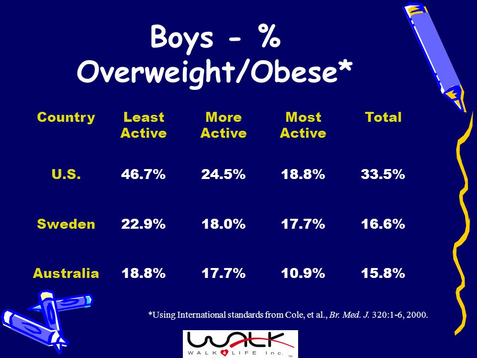 Boys - % Overweight/Obese* CountryLeast Active More Active Most Active Total U.S.46.7%24.5%18.8%33.5% Sweden22.9%18.0%17.7%16.6% Australia18.8%17.7%10.9%15.8% *Using International standards from Cole, et al., Br.