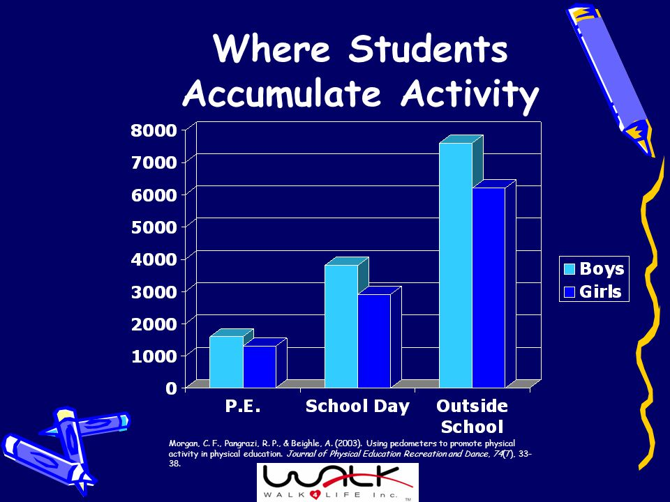 Where Students Accumulate Activity Morgan, C. F., Pangrazi, R.