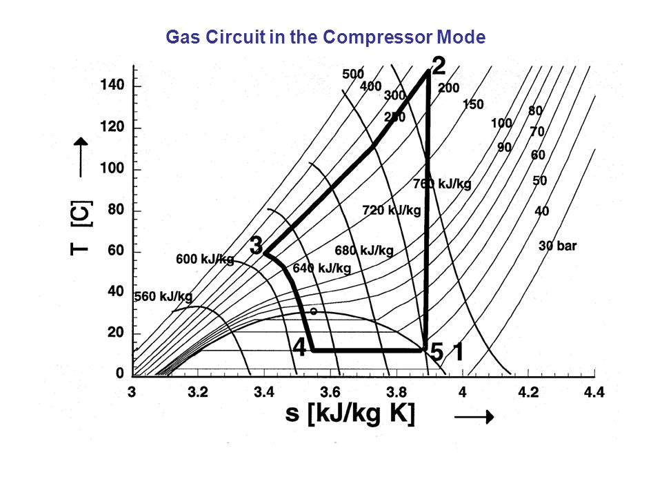 Gas Circuit in the Compressor Mode