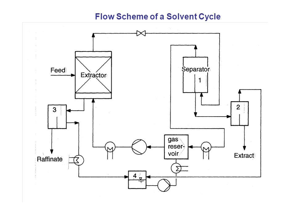 Flow Scheme of a Solvent Cycle