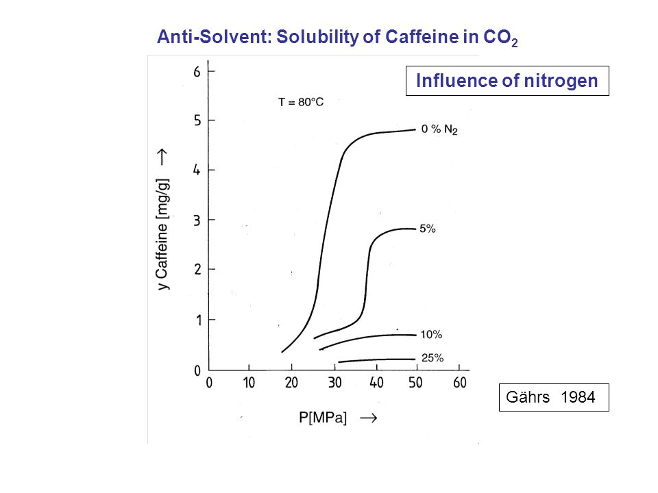 Gährs 1984 Anti-Solvent: Solubility of Caffeine in CO 2 Influence of nitrogen