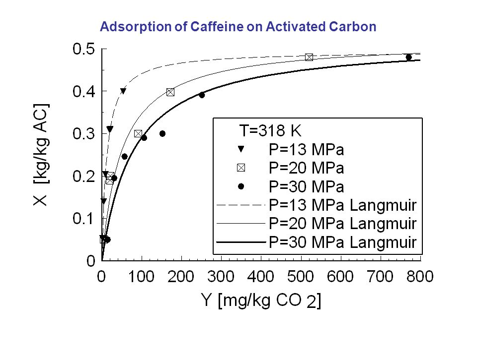 Adsorption of Caffeine on Activated Carbon